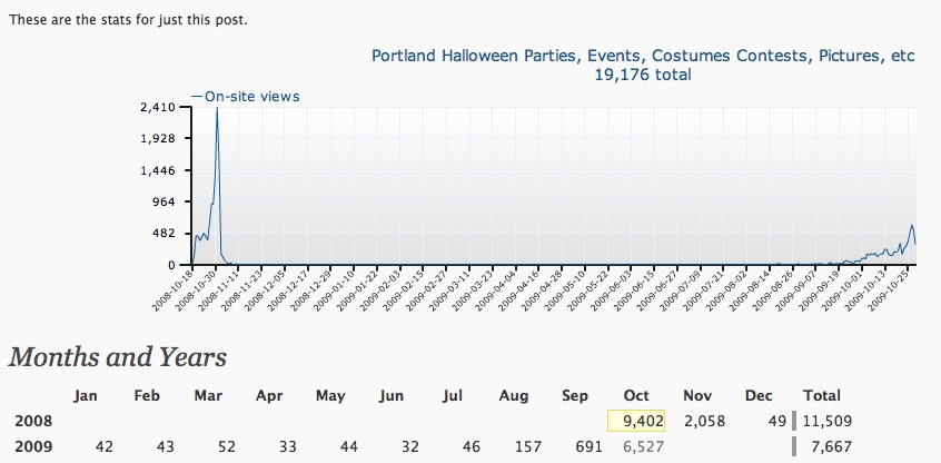 Portland Halloweeen Stats for 2008